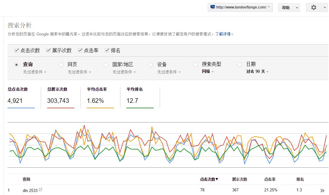 landeeflange.com谷歌站长工具数据