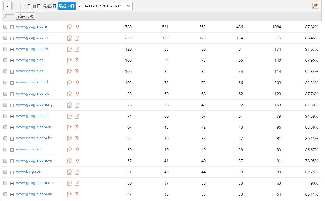 landeeflange.com cnzz 谷歌流量数据
